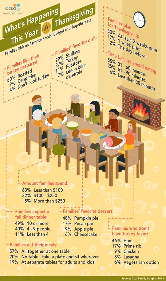 Cozi Thanksgiving Infographic