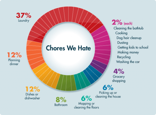 The Chores We Hate