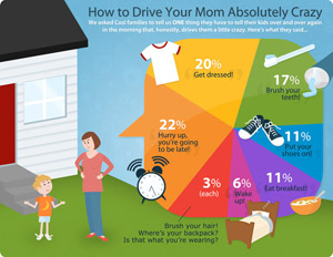 Driving Mom Crazy Infographic