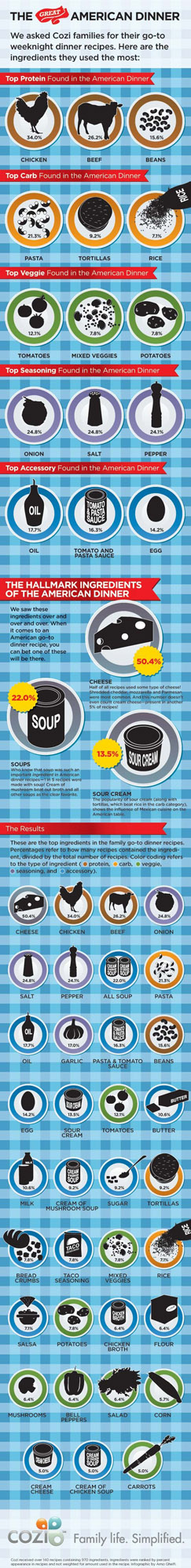 Top dinner ingredients infographic